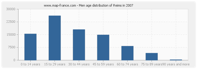 Men age distribution of Reims in 2007