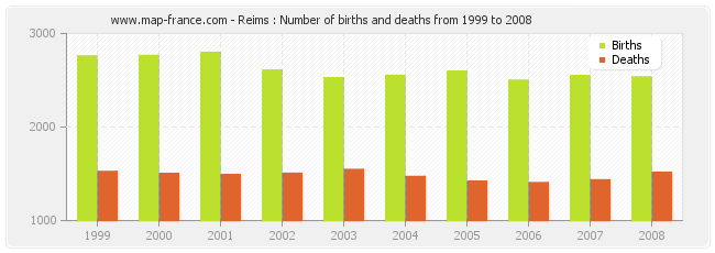 Reims : Number of births and deaths from 1999 to 2008