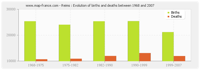 Reims : Evolution of births and deaths between 1968 and 2007