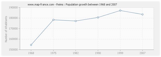 Population Reims