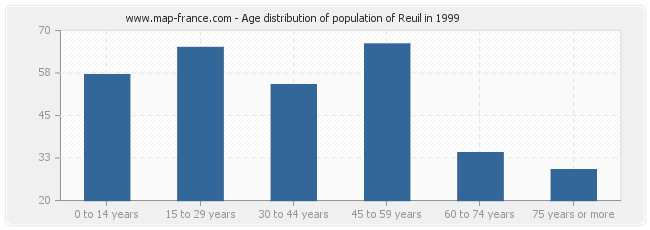 Age distribution of population of Reuil in 1999