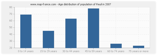 Age distribution of population of Reuil in 2007