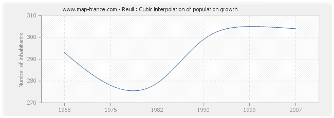 Reuil : Cubic interpolation of population growth