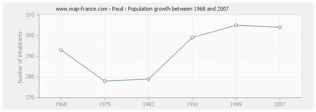 Population Reuil
