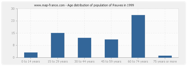 Age distribution of population of Reuves in 1999
