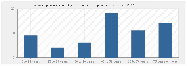 Age distribution of population of Reuves in 2007