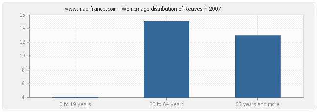 Women age distribution of Reuves in 2007
