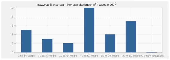 Men age distribution of Reuves in 2007