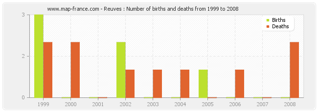 Reuves : Number of births and deaths from 1999 to 2008