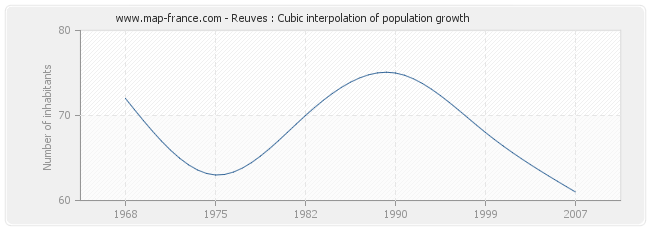 Reuves : Cubic interpolation of population growth