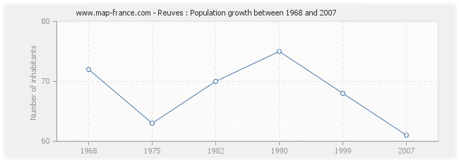 Population Reuves