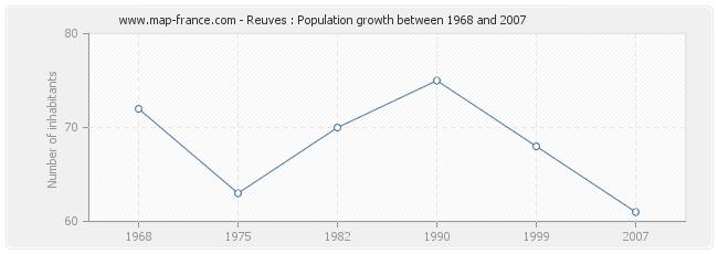 Population Reuves
