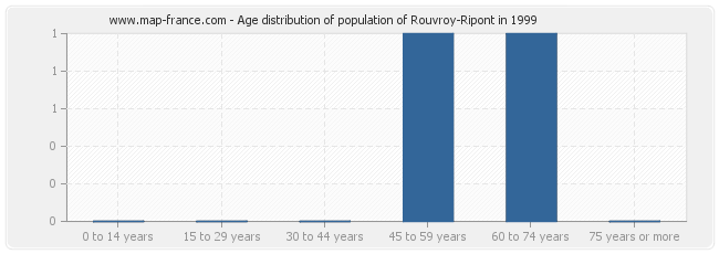 Age distribution of population of Rouvroy-Ripont in 1999