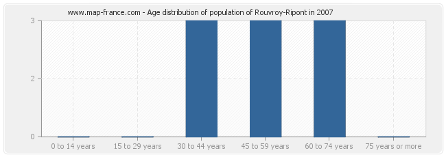 Age distribution of population of Rouvroy-Ripont in 2007