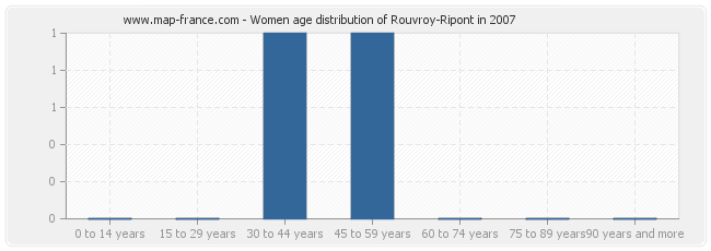 Women age distribution of Rouvroy-Ripont in 2007