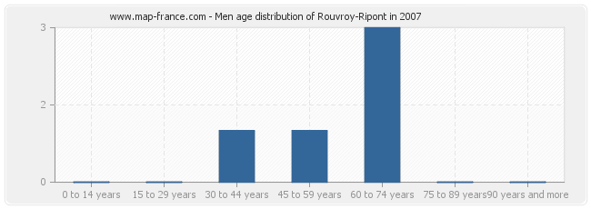 Men age distribution of Rouvroy-Ripont in 2007