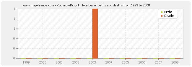 Rouvroy-Ripont : Number of births and deaths from 1999 to 2008
