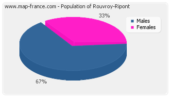 Sex distribution of population of Rouvroy-Ripont in 2007