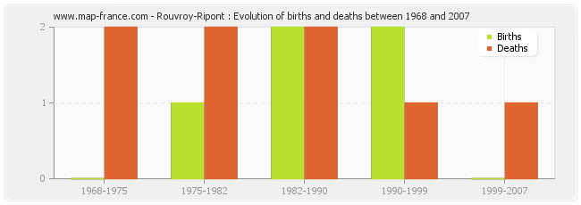 Rouvroy-Ripont : Evolution of births and deaths between 1968 and 2007