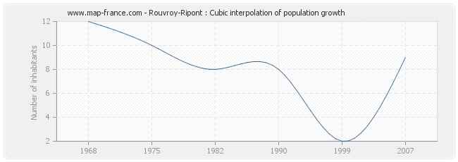 Rouvroy-Ripont : Cubic interpolation of population growth