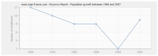 Population Rouvroy-Ripont