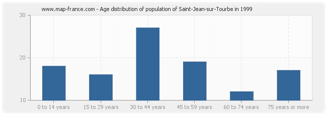 Age distribution of population of Saint-Jean-sur-Tourbe in 1999