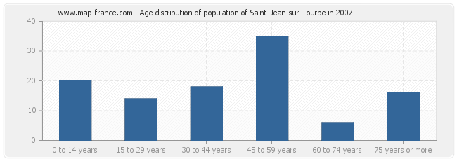 Age distribution of population of Saint-Jean-sur-Tourbe in 2007
