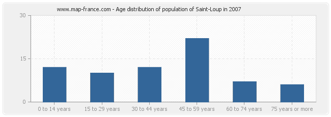 Age distribution of population of Saint-Loup in 2007