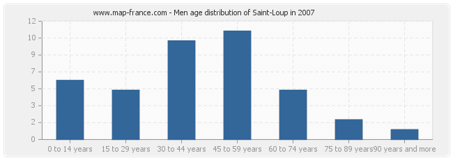 Men age distribution of Saint-Loup in 2007
