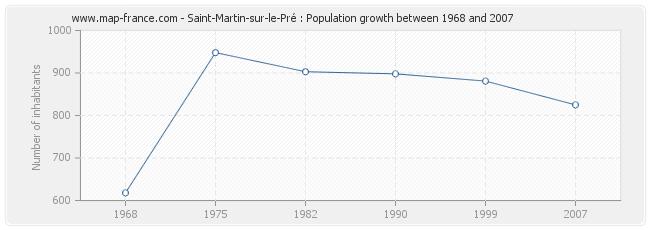 population saint martin sur le pre statistics of saint martin sur le pr 51520. Black Bedroom Furniture Sets. Home Design Ideas