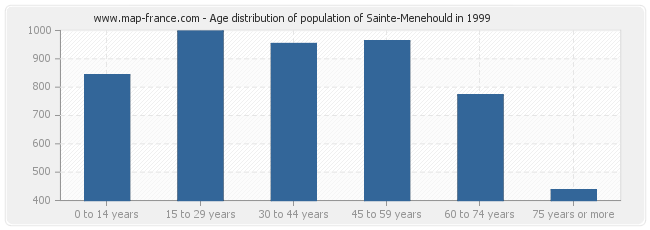 Age distribution of population of Sainte-Menehould in 1999