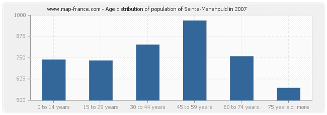 Age distribution of population of Sainte-Menehould in 2007
