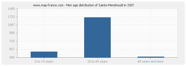 Men age distribution of Sainte-Menehould in 2007