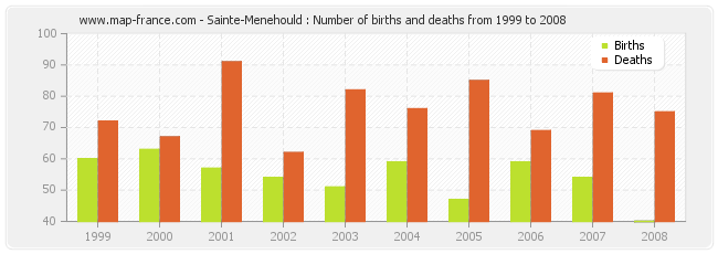 Sainte-Menehould : Number of births and deaths from 1999 to 2008