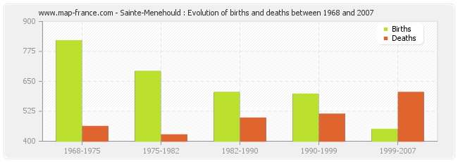 Sainte-Menehould : Evolution of births and deaths between 1968 and 2007