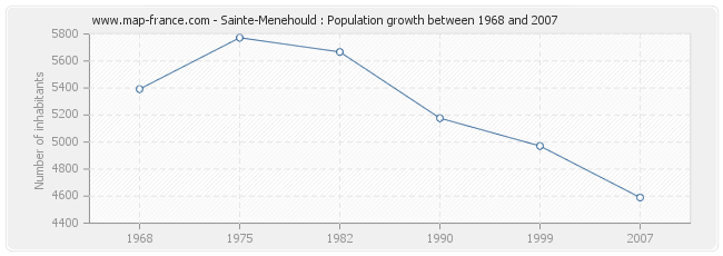Population Sainte-Menehould