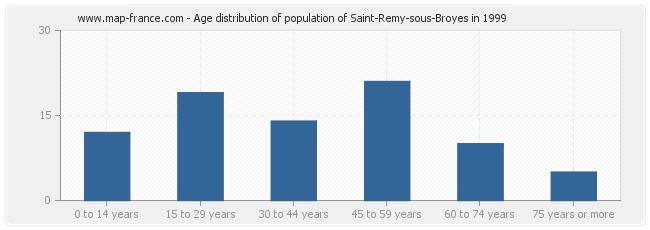 Age distribution of population of Saint-Remy-sous-Broyes in 1999