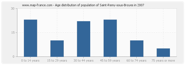 Age distribution of population of Saint-Remy-sous-Broyes in 2007