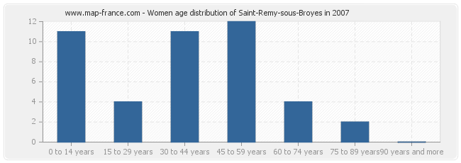 Women age distribution of Saint-Remy-sous-Broyes in 2007