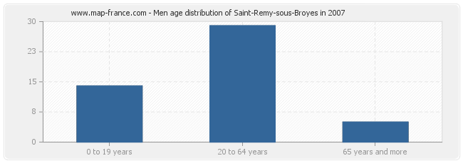 Men age distribution of Saint-Remy-sous-Broyes in 2007