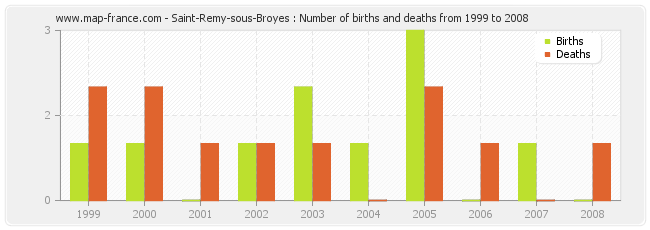 Saint-Remy-sous-Broyes : Number of births and deaths from 1999 to 2008
