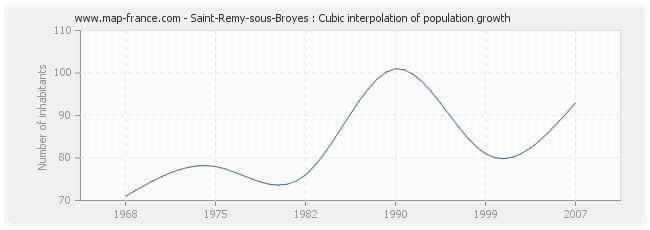 Saint-Remy-sous-Broyes : Cubic interpolation of population growth