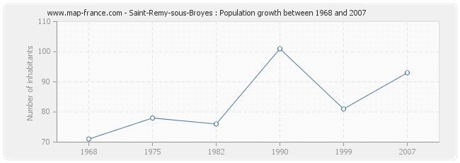 Population Saint-Remy-sous-Broyes
