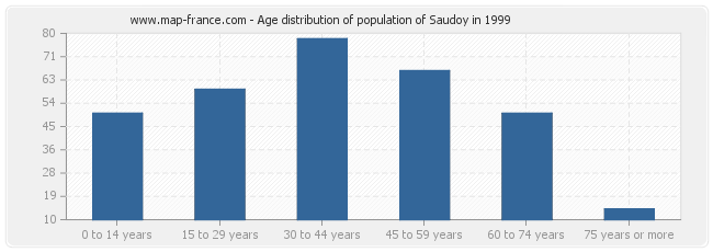 Age distribution of population of Saudoy in 1999