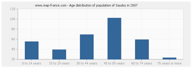 Age distribution of population of Saudoy in 2007