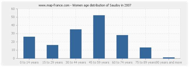Women age distribution of Saudoy in 2007