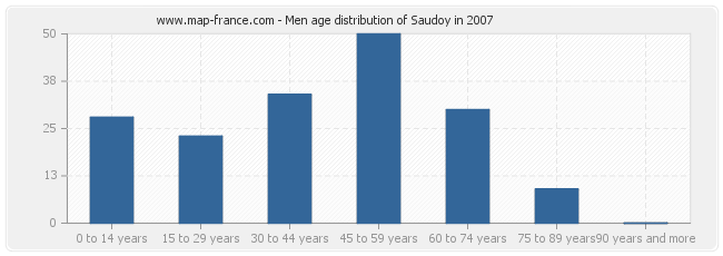 Men age distribution of Saudoy in 2007