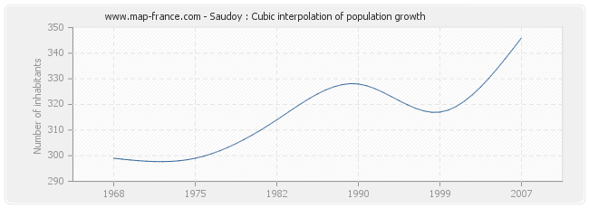 Saudoy : Cubic interpolation of population growth
