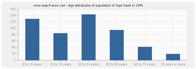 Age distribution of population of Sept-Saulx in 1999