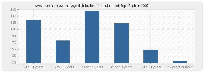Age distribution of population of Sept-Saulx in 2007